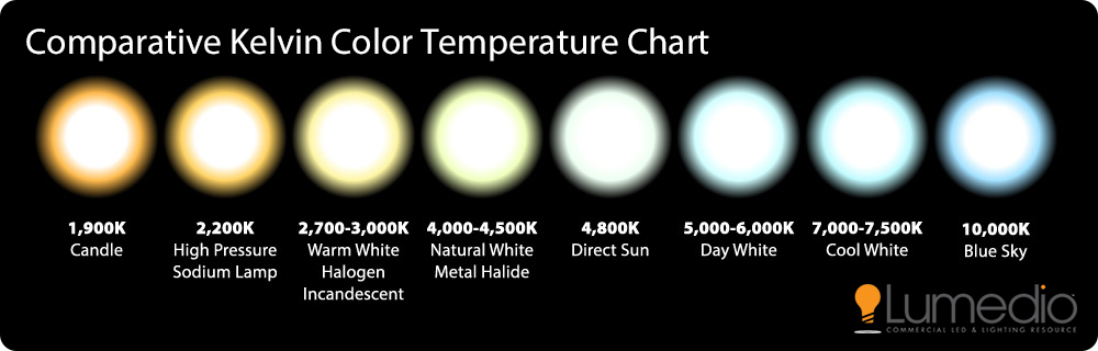 Kelvin Color Temperature Chart Ukrandiffusion